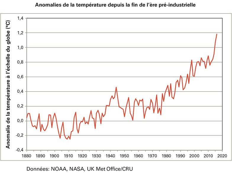 COP22 : Le réchauffement de la planète se poursuit, selon l'Organisation météorologique mondiale