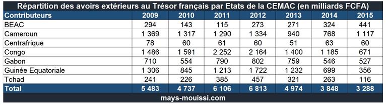 Les milliards des Etats de la CEMAC dans les comptes du Trésor français
