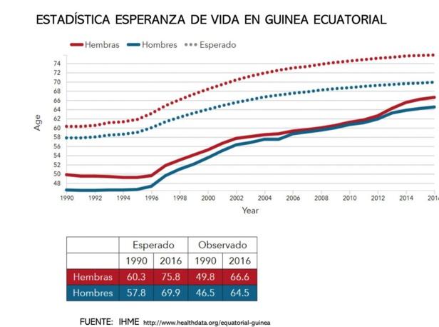 La Guinée Equatoriale enregistre la plus grande augmentation du capital humain parmi les pays d'Afrique subsaharienne