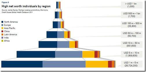 86,2% de la richesse mondiale appartient à 7,8% des individus, et la richesse des ménages africains est en recul
