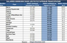 Le top 3 des salaires minimums les plus élevés : Maroc, Guinée Équatoriale, Algérie