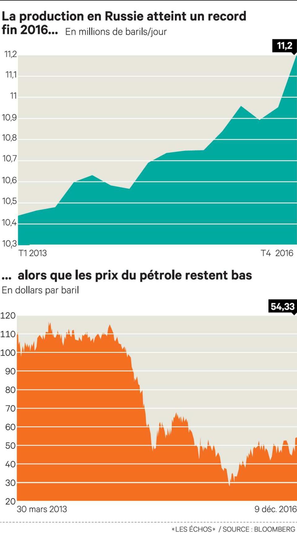 La Guinée Equatoriale rejoint le pacte de limitation de la production de pétrole au coté de la Russie