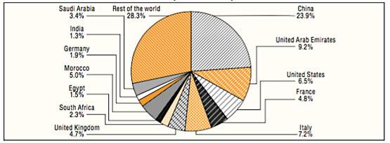 Le premier investisseur européen en Afrique en 2015-2016 n'est ni la France, ni la Grande Bretagne, ni l'Allemagne…