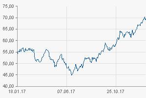 Le prix du baril de pétrole remonte et atteint la barre symbolique de 70 dollars !
