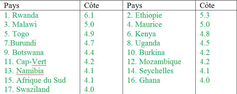 L'image de l'agriculture en Afrique