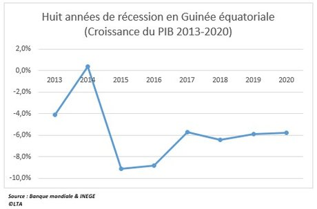Guinée équatoriale : comment le pétrolier d'Afrique centrale prévoit sa sortie de 8 ans de récession en 2021