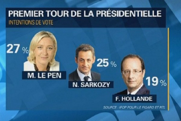 France 2017: Ce sondage qui inquiète Hollande