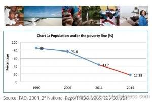 La Guinée-Equatoriale colle aux objectifs du millénaire pour le développement